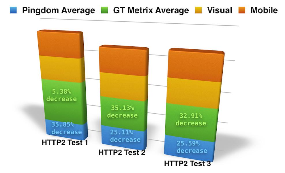 SEO Web Design Case Study: HTTP2 Website Performance Enhancements
